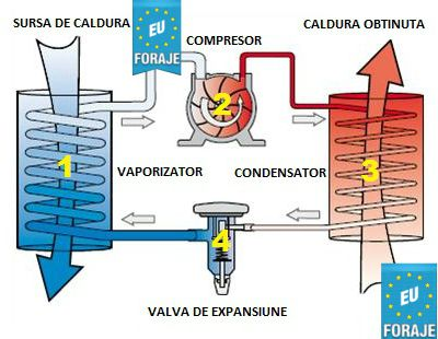 pompe de caldura