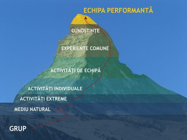 piramida echipei