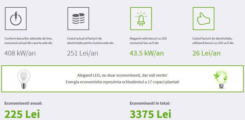 concurs becuri LED