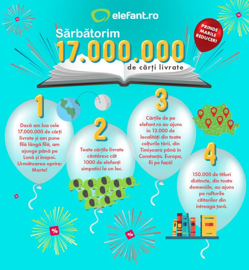 17 milioane de cărți livrate de elefant.ro